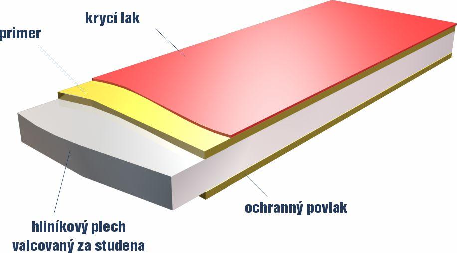 hliníkový plech na odvetrané fasády